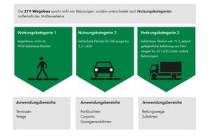 Um Langlebigkeit und eine dauerhafte Lagestabilität befestigter Flächen zu gewährleisten, ist zunächst die Nutzung zu bestimmen. Die ZTV Wegebau unterscheidet in diesem Zusammenhang zwischen drei Kategorien.