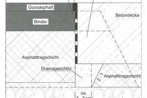"""Die Systemzeichnungen im Hinweispapier """"Beton an Asphalt"""" erläutern alle Details der Fugen; hier die auf der A 61 realisierte """"Konstruktion für Neubau oder Erneuerung auf ungebundener Unterlage, erst Asphalt, dann Beton""""."""