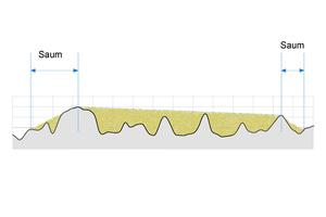 Auslaufende Ränder eines Sandflecks, die die Durchmesserbestimmung bei zunehmender Rauheit erschweren und zu erhöhten Messunsicherheiten führen