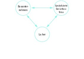 Bundesweit gibt es ein dichtes Netz an Layher-Gerüstbaukunden. Der Layher-Partner vor Ort vermittelt gerne den passenden Kontakt.