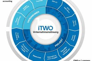 Die webbasierte Lösung iTWO 4.0 ist Highlight der RIB Software SE auf der BAU 2021