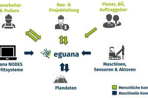 Das Kommunikationsmodell von Eguana Scales