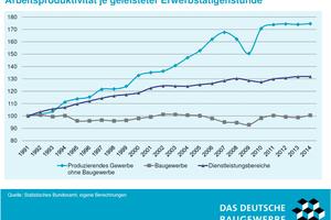 Vergleich der Produktivitätsentwicklung zwischen poduzierendem, Dienstleistungs- und Baugewerbe