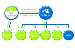 Abbildung 3: Die Verschiebung von Schnittstellenfunktionen zum Projektpartner hilft bei der Umsetzung.