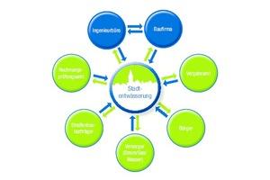 Abbildung 1: Die Stadtentwässerung einer Kommune ist die Hauptschnittstelle bei der Abwicklung von Investitionsprojekten.