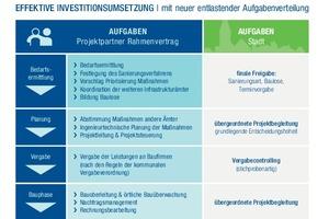Abbildung 2: Die neue entlastende Aufgabenverteilung ermöglicht eine effektive Investi-tionsumsetzung.