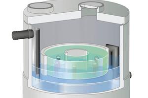 Substratfilter ViaPlus aus Stahlbetonfertigteilen mit einem eigenen Sedimentationsraum (blau) und einem Filter- und Adsorptionselement (grün), die das zu reinigende Wasser nacheinander horizontal durchfließt. Bei Typ ViaPlus 3.000 können bis zu 3.000 m² abflusswirksame Fläche A<sub>u</sub> angeschlossen werden.