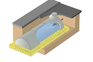 Sickertunnel CaviLine aus Stahlbetonfertigteilen. Eine begehbare Hohlkörperrigole, statisch bestimmt, standsicher, bis SLW 60 belastbar und ohne innere Aussteifungen, als Gesamtanlage beliebig erweiterbar. Das erforderliche Stauvolumen wird nach Arbeitsblatt DWA-A 138 ermittelt.