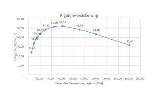 Dimensionierung von Sickerfläche und Stauvolumen des unterirdischen Sickertunnels CaviLine, Versickerungsanlage Nord, bestehend aus drei Rigolensträngen. Elemente mit einer Länge von zusammen 52,18 m innenseitig erfüllen die Anforderungen an das erforderliche Stauvolumen.