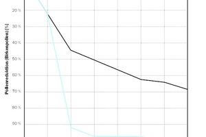 Die Pollenkonzentration im mit IonitColor beschichteten Testraum vermindert sich merklich.<br />