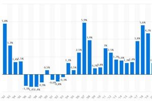 Preisentwicklung für Leistungen im Bauhauptgewerbe in Deutschland in den Jahren 1992 bis 2020 (gegenüber Vorjahr)