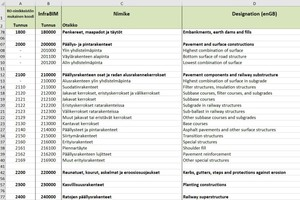 Abb. 3: Auszug InfraBIM Classificationsystem