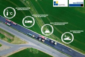 BPO erfüllt die Dokumentations-Anforderungen des Qualitätsstraßenbaus 4.0 und bildet eine vollumfängliche Datenaustauschplattform für den Asphaltstraßenbau
