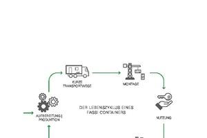 Ökologische Gebäudelösung: Nachhaltigkeit über den gesamten Lebenszyklus eines Gebäudes hinweg zu gewährleisten, das ist mit der Containerbauweise möglich.
