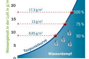 Wassersättigungs- oder Taupunktkurve der Luft.