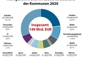 Quelle: KfW-Kommunalpanel 2021, durchgeführt vom Difu von September bis Dezember 2020