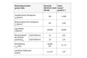 Die Materialeigenschaften von Betonstahl und Schöck Combar im Vergleich.