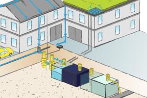 Um die natürliche Regenwasserbilanz wiederherzustellen, kombiniert das Konzept von Dachbegrünung mit effizientem Regenwassermanagement im Erdreich.
