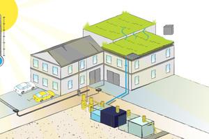 Eine tragende Rolle spielt die Serversteuerung: Sie veranlasst etwa, dass Wasser, das in regenreichen Zeiten gesammelt wurde, aus dem Erdspeicher nach oben gepumpt wird. So wird das begrünte Dach effektiv bewässert, das Regenwasser verdunstet über die Vegetation und so kühlt sich die Umgebungstemperatur ab.
