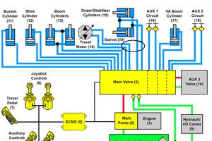 Funktionsschema einer elektrohydraulischen Vorsteuerung. Statt Ölleitungen werden nur noch Elektrokabel in die Kabine geführt, der Hydraulikschaltplan vereinfacht sich dadurch erheblich.