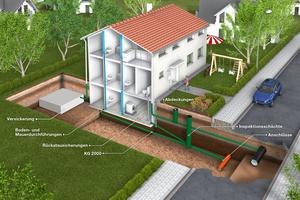 Anwendungsbeispiel für Kunststoffrohrsystem KG2000 aus PP-MD zur Abwasserentsorgung