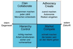 Das Competing Values Modell