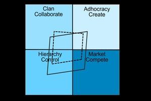 Das Competing Values Modell – Ist-Soll-Vergleich