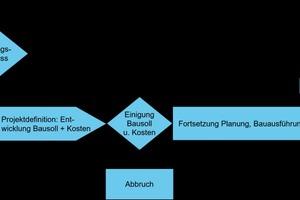 Phasenmodell