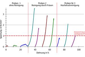 Grafik zur Haftzugprüfung.