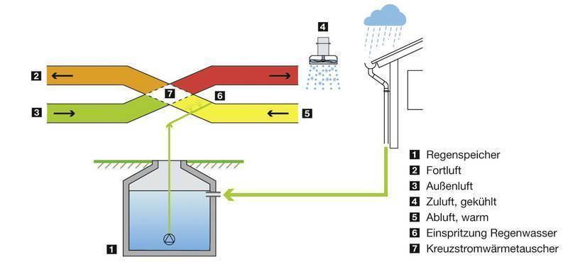 this mit regenwasser kosten und trinkwasser sparen. Black Bedroom Furniture Sets. Home Design Ideas