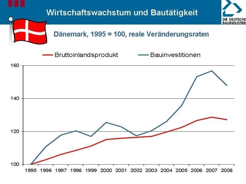 Baumarkt Dänemark this markt karriere bauwirtschaft konjunktur dänischer
