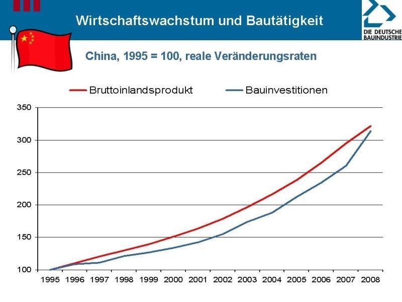 wirtschaftsleistung weltweit statistik