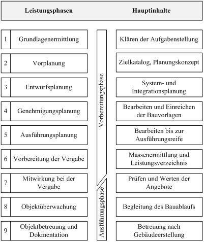 checkliste leistungsphasen hoai moderne konstruktion