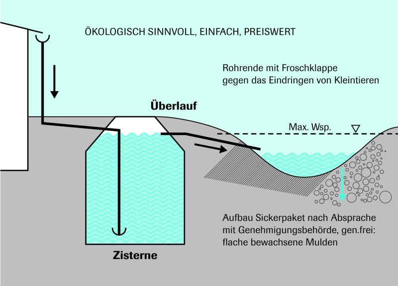 Sehr Wem gehört das Regenwasser? - THIS – Tiefbau Hochbau Ingenieurbau YB41