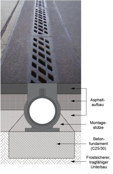 Fabulous Entwässerungsrinne für hohe Verkehrslasten - THIS – Tiefbau ZF54