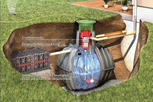 Die Komplettlösung von Graf kombiniert die flächensparende Regenwasserversickerung mit einem im Tankdom integrierten Substratfilter mit der Regenwassernutzung.