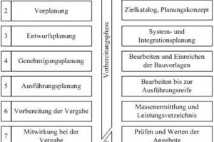 Leistungsphasen hoai pdf