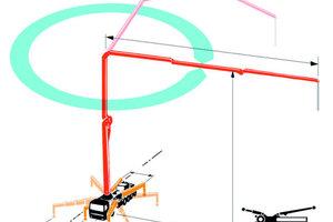 """1Das EFS-System ermöglicht beim 63-Meter-Mast z. B. die so genannte """"Null""""-Abstützung:360° Schwenkbereich des Auslegers bei minimalen Abstützmaßen und reduzierter Reichweite"""
