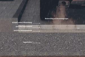 Schematischer Aufbau einer Verkehrsfläche mit wasserdurchlässigem Flächenbelag. Entscheidend für eine dauerhafte Versickerung des Oberflächenabflusses und für das zusätzliche Rückhalten der Schadstoffe sind das Material und die Abmessungen von Fuge und Bettung.