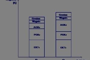 Abbildung 1: Unterschiedliche Zuschläge und Projektgemeinkosten bei der Preisbildung