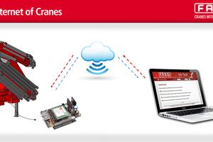 Das System IOC – Internet der Krane ermöglicht eine dezidierte Analyse des Maschineneinsatzes.<br /><br />