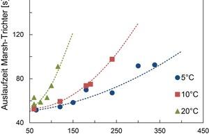 Bild 3: Relative Viskositätsbestimmung der Suspensionen, Versuchsserie A, BZS35/200.