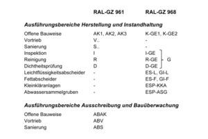 Beurteilungsgruppen Gütesicherung Kanalbau und Gütesicherung Grundstücksentwässerung<br />Abbildungen: Gütegemeinschaft Grundstücksentwässerung