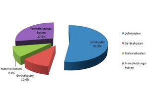 Abbildung 2: Verteilung der Beseitigungskosten der M-A-F nach den Kostenanteilen