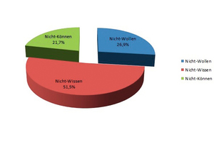 Abbildung 3: Verteilung der M-A-F nach den Ursachen