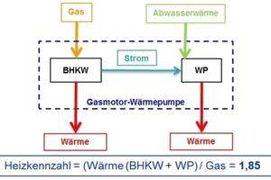"""<div class=""""kastenueberschrift"""">Kombination Gas-BHKW und Elektro-Wärmepumpe</div><p><br /><br /><br /><br /><br /><br /><br /><br /><br /><br /><br /><br /><br /><br /><br /><br /><br /><br /><br />Berechnung der Heizkennzahl</p>"""