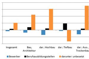 Abb. 1: Bewerber und Berufsausbildungsstellen 2015, in % zum Vorjahr. Die Werte beziehen sich auf den September 2015.