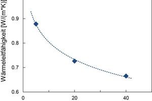 Bild 4: Verlauf der Wärmeleitfähigkeit in Abhängigkeit der Temperatur, Versuchsserie B, BZS 35/200.