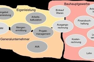 """<span class=""""bildunterschrift_hervorgehoben"""">Zur Orientierung.</span> Die Landkarte der Bausoftware<br />"""