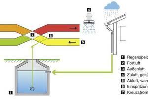 """Regenwasser kann ideal für die adiabate Kühlung (auch: Verdunstungskühlung) eingesetzt werden, bei der Verdunstungskälte zur Klimatisierung von Räumen genutzt wird<br /><span class=""""bildunterschrift_hervorgehoben"""">Abbildungen: Mall GmbH</span>"""